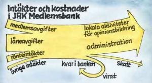 I JAK Medlemsbank är de största intäkterna låneavgifter som låntagarna betalar. Därefter kommer medlemsavgifter och ränteintäkter. (En bank är skyldig att hålla en stor betalningsberedskap. Medlemsbankens beredskapslikviditet har placerats i statsskuldväxlar eftersom det, trots stora ansträngningar, inte har gått att finna någon som varit beredd att erbjuda räntefria villkor.) Övriga intäkter är avgifter för pantbrev och liknande som JAK Medlemsbank ordnar och betalar åt låntagarna. På kostnadssidan finns, förutom regelrätta administrationskostnader, kostnader för opinionsbildning som i huvudsak är stöd till de lokala aktiviteter som sker runt om i landet. JAK Medlemsbank ordnar också kurser, seminarier och mötesplatser för de medlemmar jobbar ideellt för JAKs idé. Om det blir vinst betalas en del i skatt och resten stannar kvar i banken. Följande bild visar hur det såg ut enligt årsredovisningen 2003: